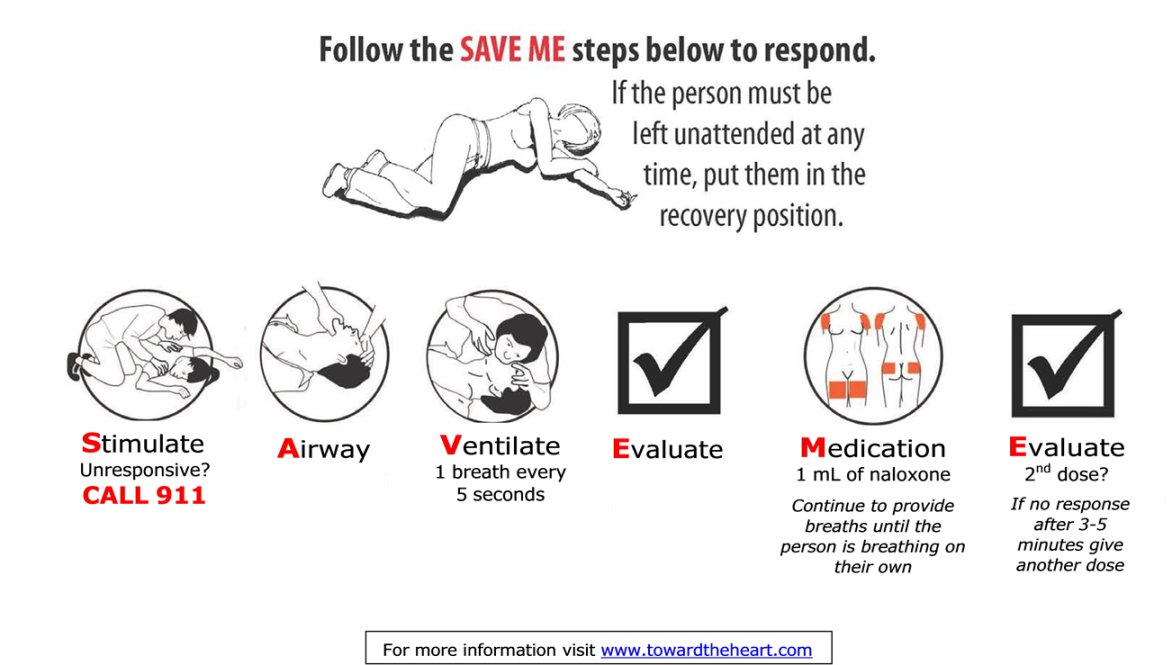 SAVE ME steps to save a life
